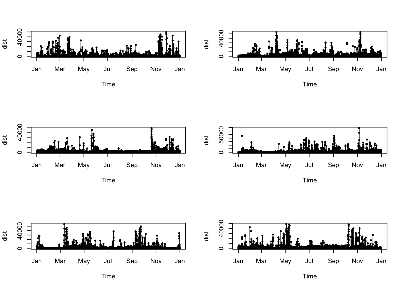 Wildlife tracking data in R